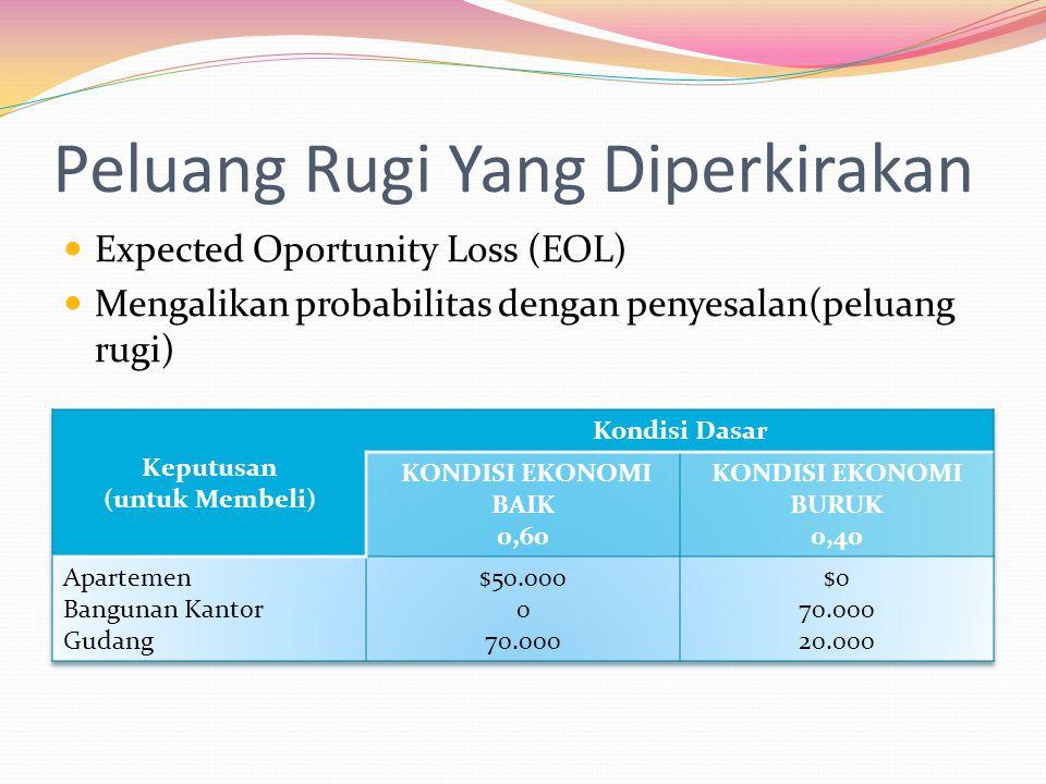 Peluang Rugi Yang Diperkirakan  Expected Oportunity Loss (EOL)  Mengalikan probabilitas dengan penyesalan(peluang rugi)