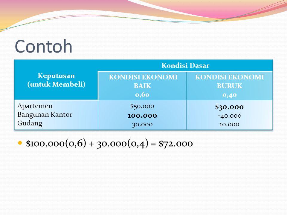 Contoh  $100.000(0,6) + 30.000(0,4) = $72.000