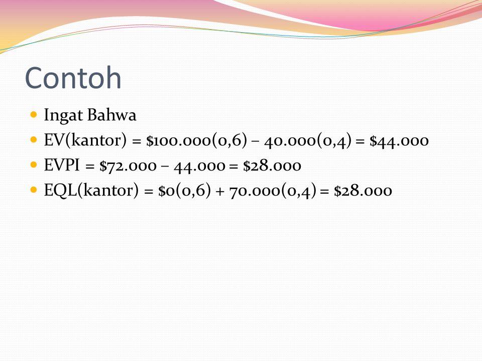 Contoh  Ingat Bahwa  EV(kantor) = $100.000(0,6) – 40.000(0,4) = $44.000  EVPI = $72.000 – 44.000 = $28.000  EQL(kantor) = $0(0,6) + 70.000(0,4) =