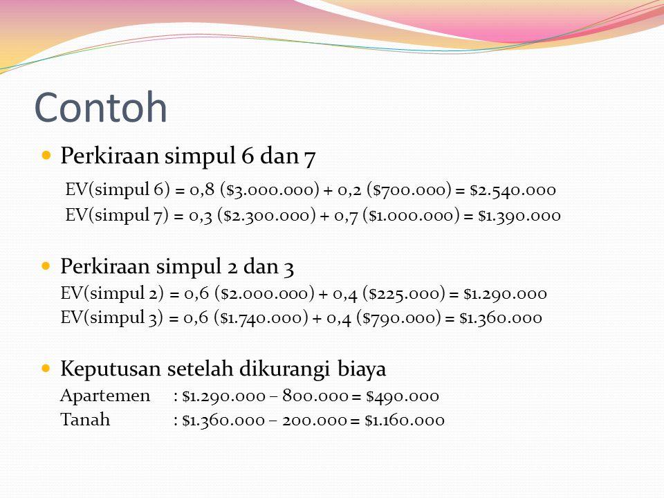  Perkiraan simpul 6 dan 7 EV(simpul 6) = 0,8 ($3.000.000) + 0,2 ($700.000) = $2.540.000 EV(simpul 7) = 0,3 ($2.300.000) + 0,7 ($1.000.000) = $1.390.0