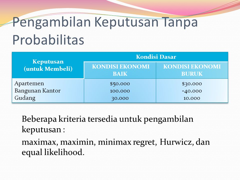Pengambilan Keputusan Tanpa Probabilitas Beberapa kriteria tersedia untuk pengambilan keputusan : maximax, maximin, minimax regret, Hurwicz, dan equal