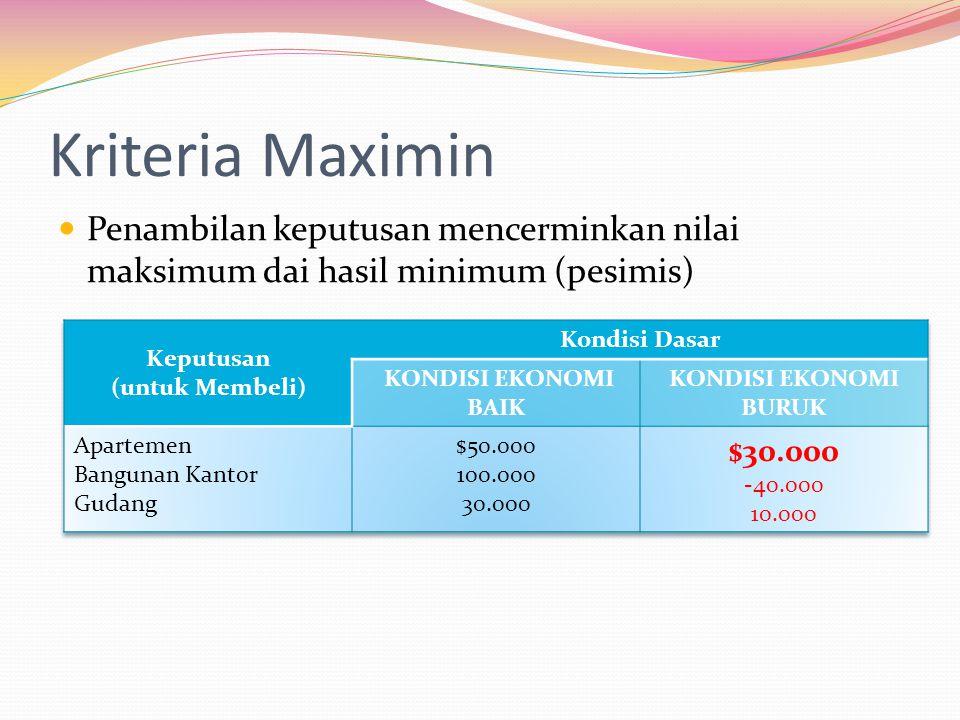 Kriteria Maximin  Penambilan keputusan mencerminkan nilai maksimum dai hasil minimum (pesimis)