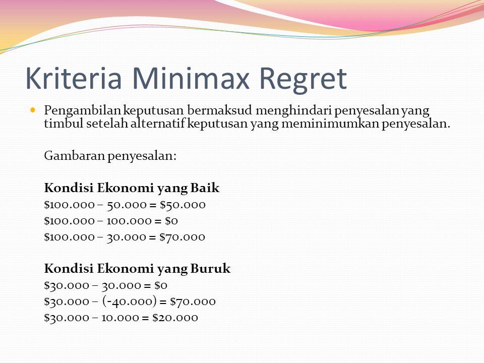 Kriteria Minimax Regret  Pengambilan keputusan bermaksud menghindari penyesalan yang timbul setelah alternatif keputusan yang meminimumkan penyesalan
