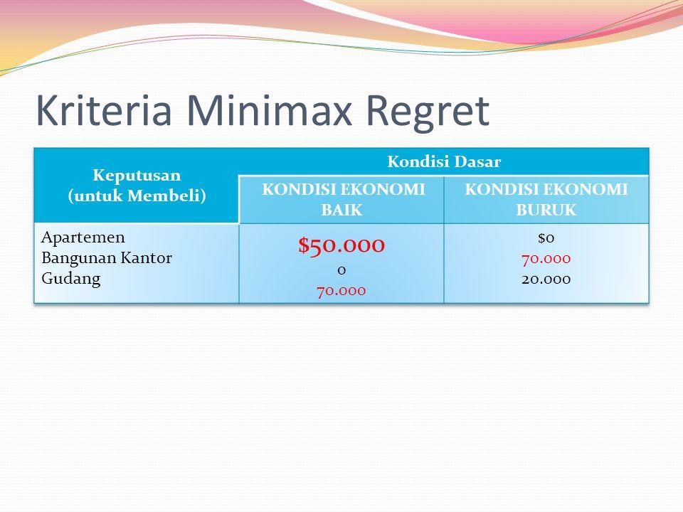 Kriteria Minimax Regret