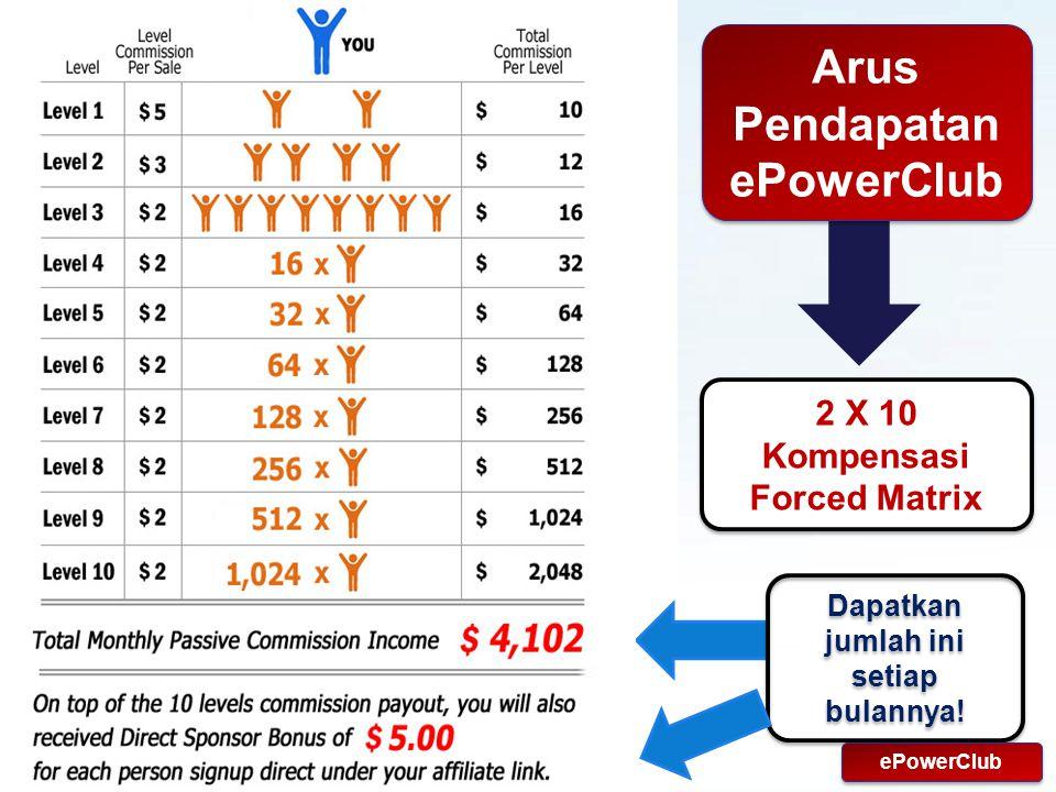 Powerpoint Templates Page 18 Arus Pendapatan ePowerClub 2 X 10 Kompensasi Forced Matrix Dapatkan jumlah ini setiap bulannya.