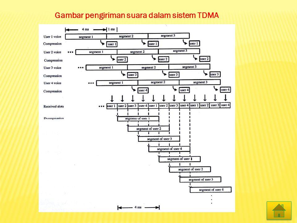 1.Sistem telepon Seluler GSM yang menggunakan teknologi FDMA dan TDMA Pada sistem GSM, frekuensi RF berada pada 900, 1800 dan 1900 MHz.
