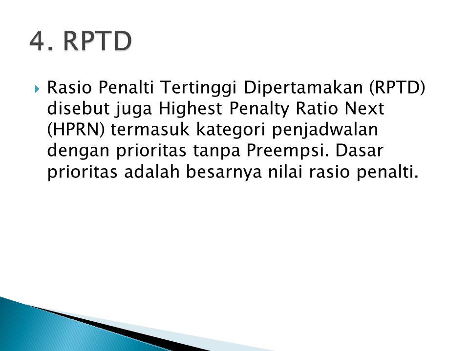  Rasio Penalti Tertinggi Dipertamakan (RPTD) disebut juga Highest Penalty Ratio Next (HPRN) termasuk kategori penjadwalan dengan prioritas tanpa Pree