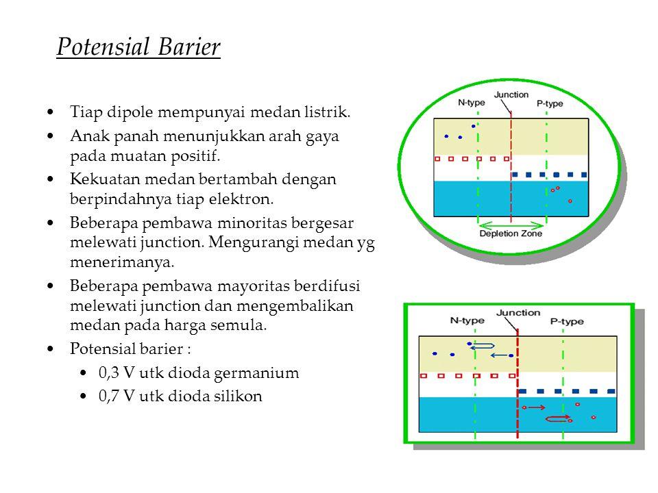 Potensial Barier •Tiap dipole mempunyai medan listrik. •Anak panah menunjukkan arah gaya pada muatan positif. •Kekuatan medan bertambah dengan berpind