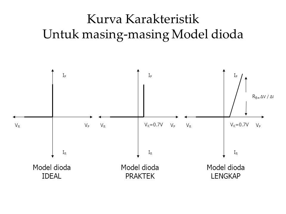 Kurva Karakteristik Untuk masing-masing Model dioda IFIF VFVF IRIR VRVR IFIF VFVF IRIR VRVR V K =0.7V IFIF VFVF IRIR VRVR R B= ΔV / ΔI Model dioda IDE