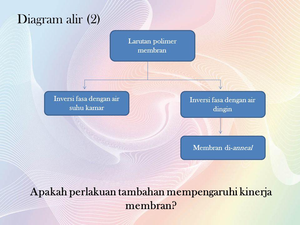 Diagram alir (2) Larutan polimer membran Inversi fasa dengan air suhu kamar Inversi fasa dengan air dingin Membran di-anneal Apakah perlakuan tambahan mempengaruhi kinerja membran?