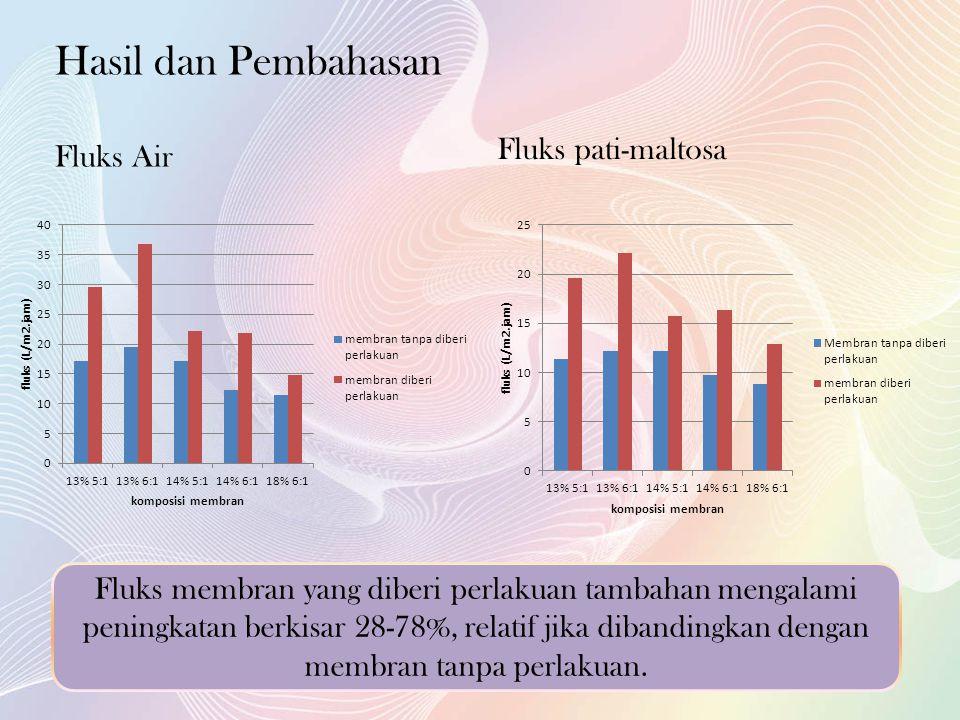 Hasil dan Pembahasan Fluks Air Fluks pati-maltosa Fluks membran yang diberi perlakuan tambahan mengalami peningkatan berkisar 28-78%, relatif jika dibandingkan dengan membran tanpa perlakuan.