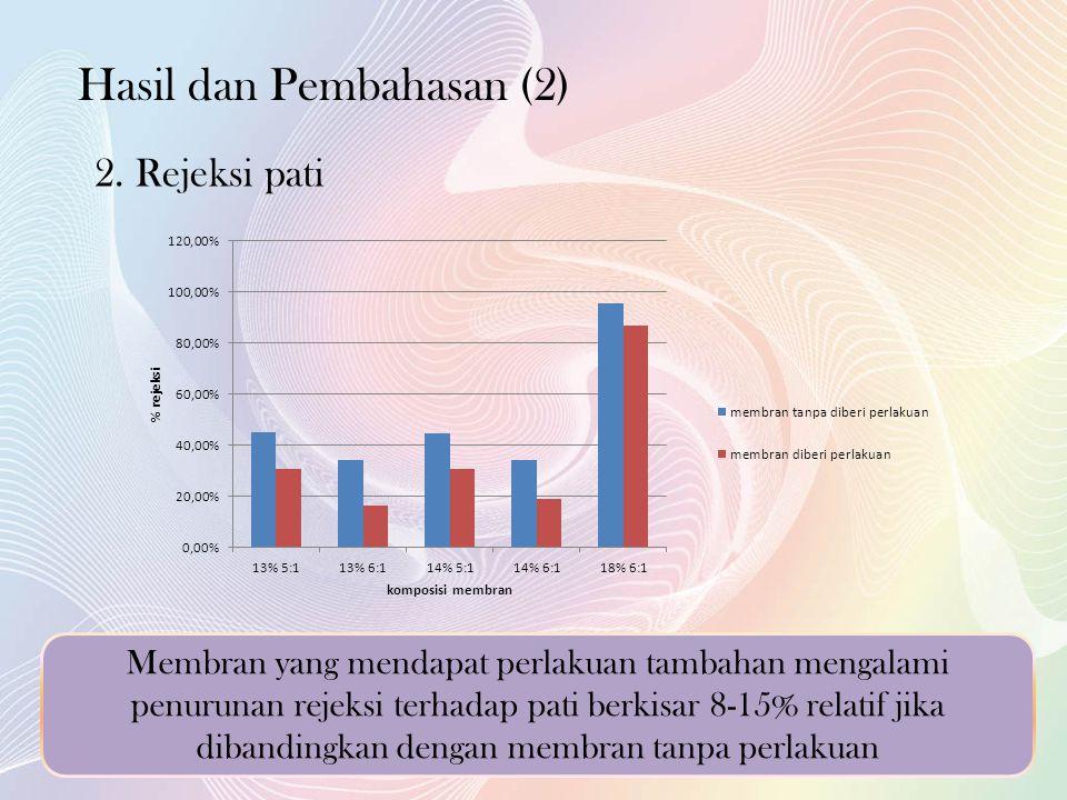 Hasil dan Pembahasan (2) 2.