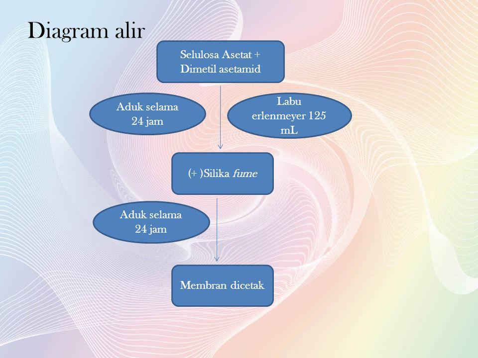 Diagram alir Selulosa Asetat + Dimetil asetamid Labu erlenmeyer 125 mL Aduk selama 24 jam (+ )Silika fume Aduk selama 24 jam Membran dicetak