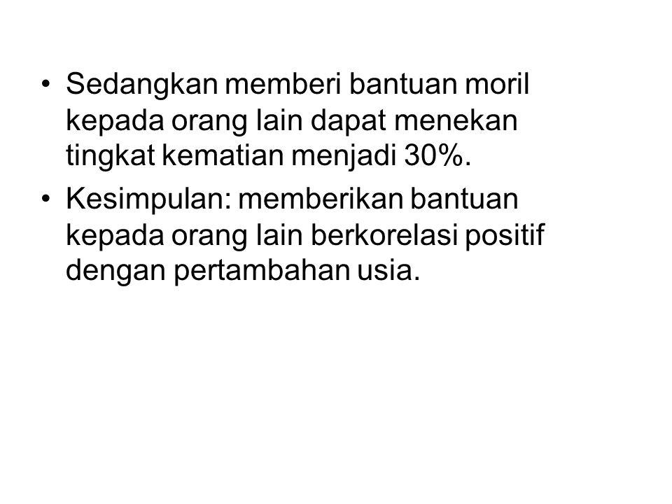•Sedangkan memberi bantuan moril kepada orang lain dapat menekan tingkat kematian menjadi 30%. •Kesimpulan: memberikan bantuan kepada orang lain berko