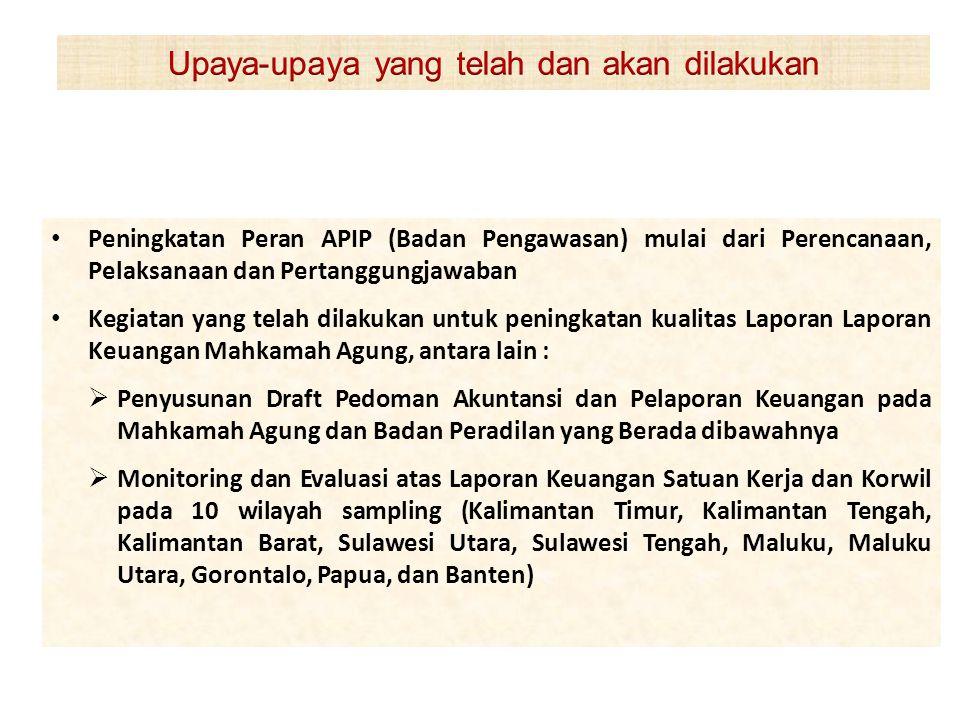 • Peningkatan Peran APIP (Badan Pengawasan) mulai dari Perencanaan, Pelaksanaan dan Pertanggungjawaban • Kegiatan yang telah dilakukan untuk peningkat