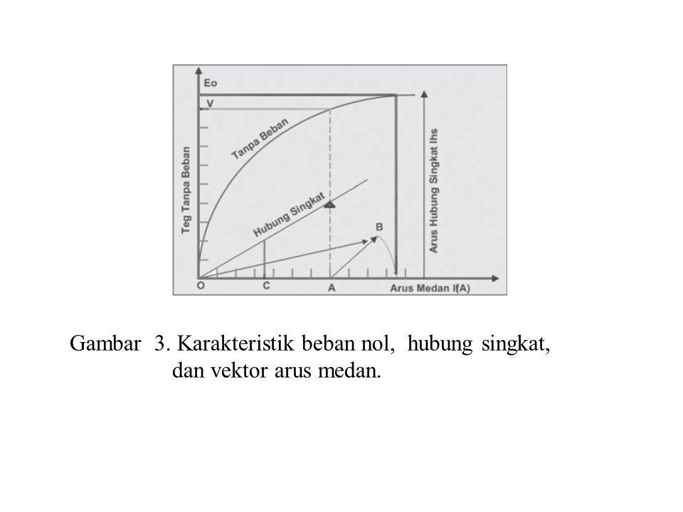 Gambar 3. Karakteristik beban nol, hubung singkat, dan vektor arus medan.