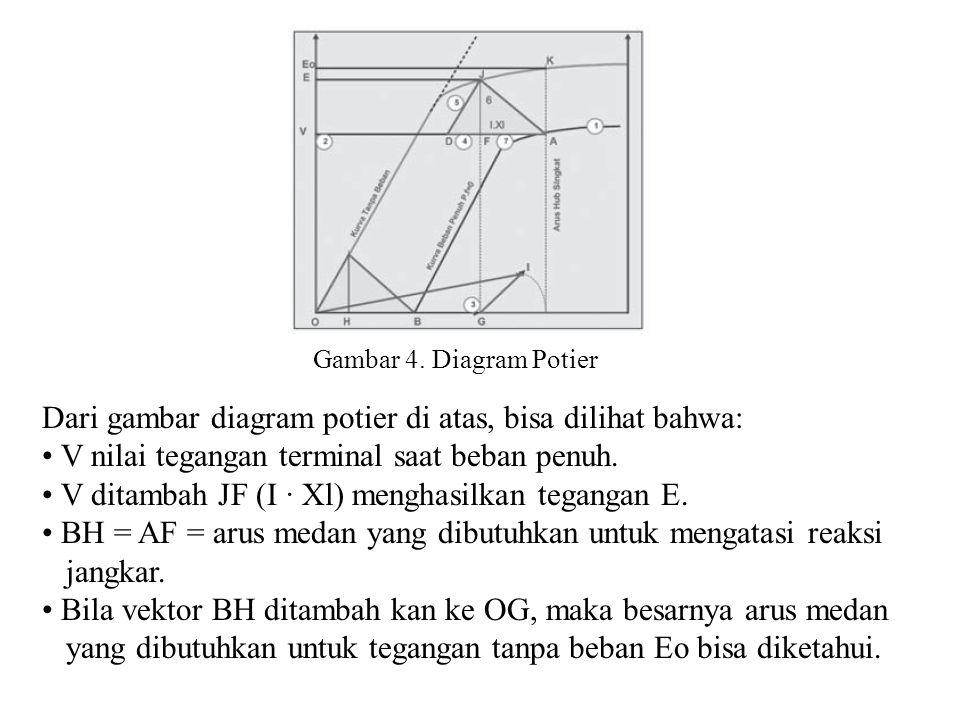 Gambar 4. Diagram Potier Dari gambar diagram potier di atas, bisa dilihat bahwa: • V nilai tegangan terminal saat beban penuh. • V ditambah JF (I · Xl