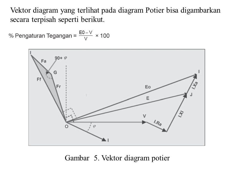 Vektor diagram yang terlihat pada diagram Potier bisa digambarkan secara terpisah seperti berikut. Gambar 5. Vektor diagram potier