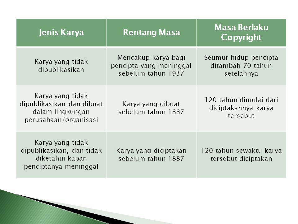 Jenis KaryaRentang Masa Masa Berlaku Copyright Karya yang tidak dipublikasikan Mencakup karya bagi pencipta yang meninggal sebelum tahun 1937 Seumur h