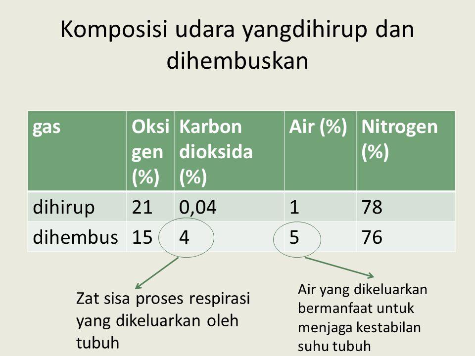 Komposisi udara yangdihirup dan dihembuskan gasOksi gen (%) Karbon dioksida (%) Air (%)Nitrogen (%) dihirup210,04178 dihembus154576 Zat sisa proses re