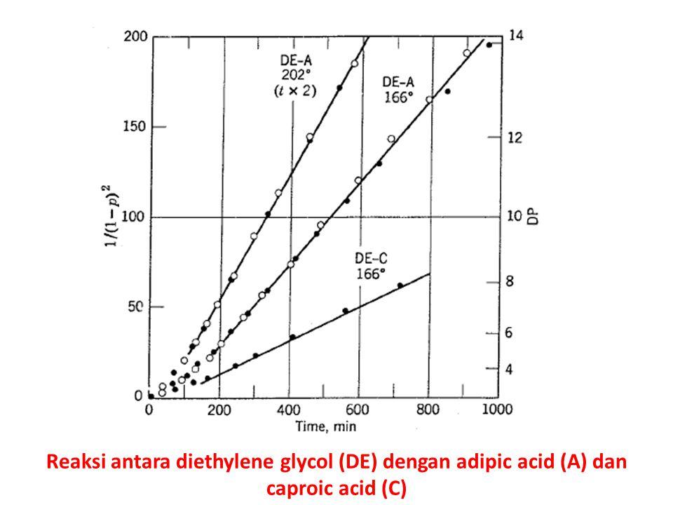 Reaksi antara diethylene glycol (DE) dengan adipic acid (A) dan caproic acid (C)