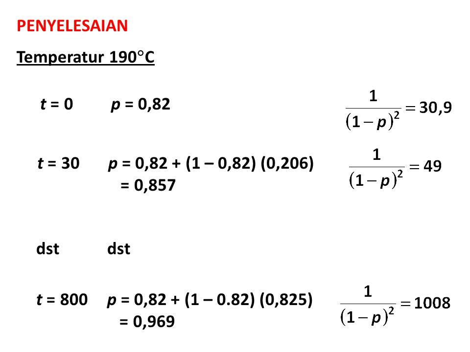 PENYELESAIAN Temperatur 190  C t = 0p = 0,82 t = 30p = 0,82 + (1 – 0,82) (0,206) = 0,857 dst t = 800p = 0,82 + (1 – 0.82) (0,825) = 0,969