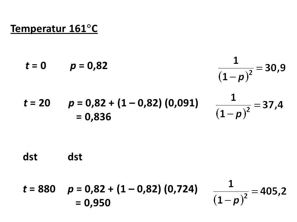 Temperatur 161  C t = 0p = 0,82 t = 20p = 0,82 + (1 – 0,82) (0,091) = 0,836 dst t = 880p = 0,82 + (1 – 0,82) (0,724) = 0,950