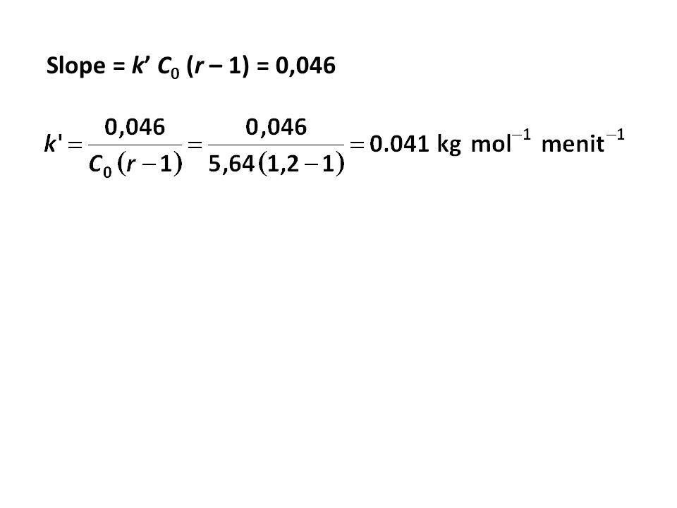 Slope = k' C 0 (r – 1) = 0,046