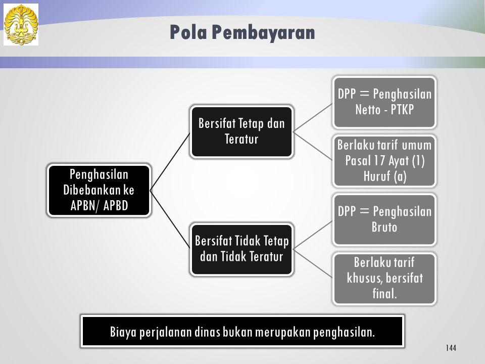 PPh 21 Terkait APBN/ APBD Penggunaan APBN/ APBD, PPh 21 Dipotong Bendaharawan Penggajian PNS Berstatus Tetap.
