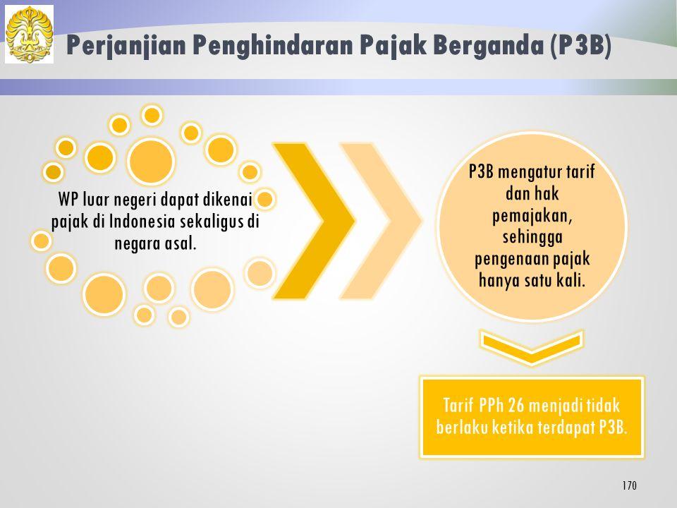 Objek PPh 26 Bersifat Tidak Final Penghasilan kantor pusat dari usaha, kegiatan, penjualan barang, atau pemberian jasa yang serupa dengan kegiatan BUT.
