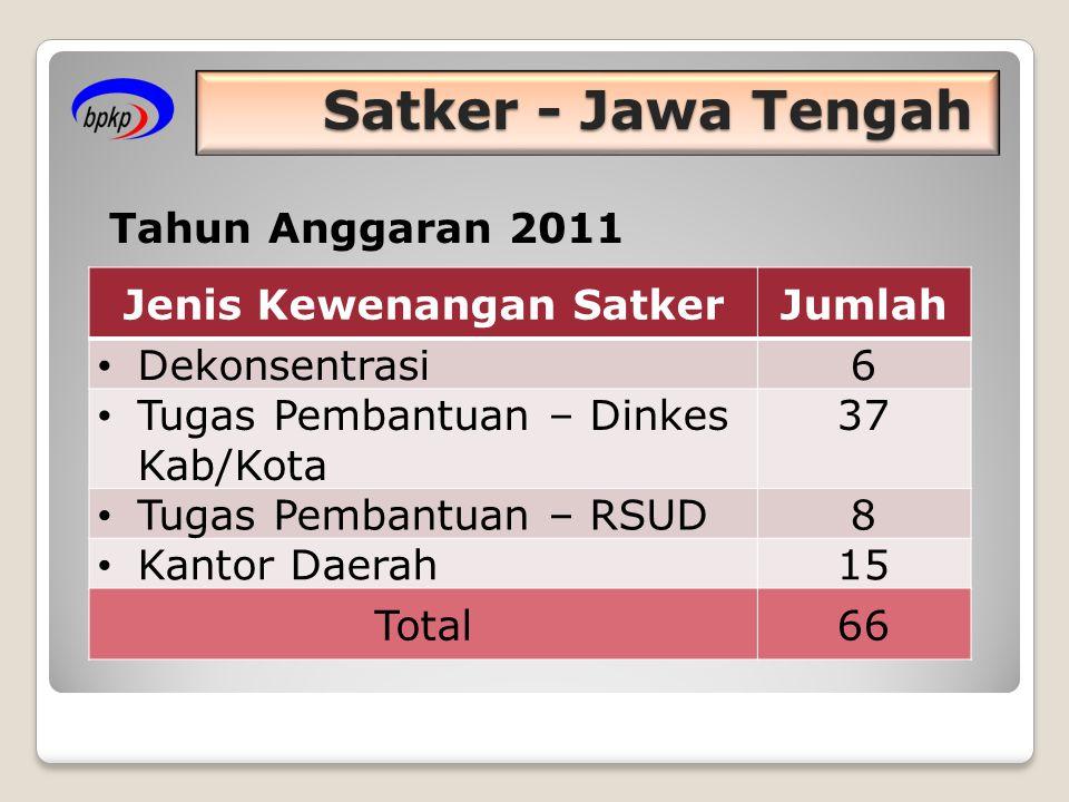 Satker - Jawa Tengah Jenis Kewenangan SatkerJumlah • Dekonsentrasi6 • Tugas Pembantuan – Dinkes Kab/Kota 37 • Tugas Pembantuan – RSUD8 • Kantor Daerah15 Total66 Tahun Anggaran 2011
