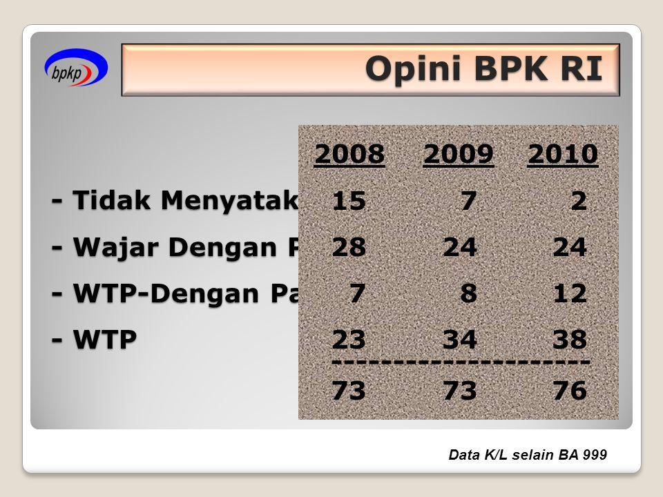   2008 : Wajar Dengan Pengecualian 2009 : Tidak Menyatakan Pendapat 2010 : Tidak Menyatakan Pendapat Lap.