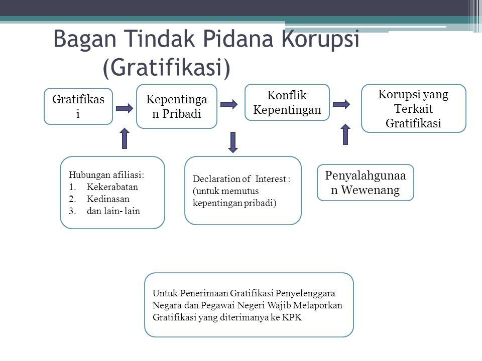 Bagan Tindak Pidana Korupsi (Gratifikasi) Gratifikas i Kepentinga n Pribadi Penyalahgunaa n Wewenang Untuk Penerimaan Gratifikasi Penyelenggara Negara