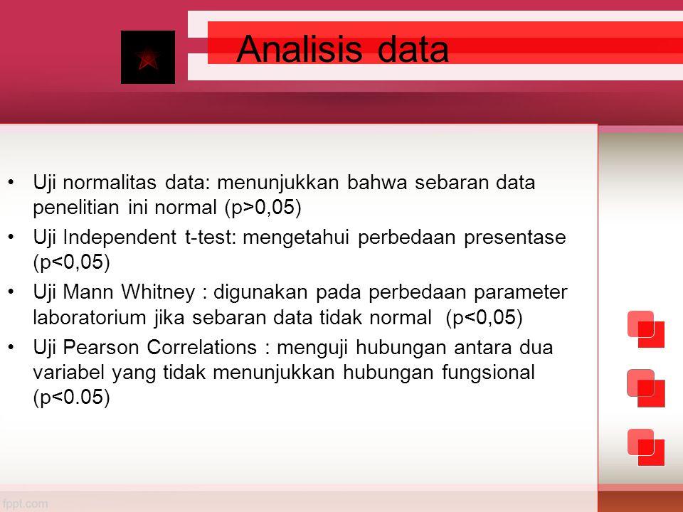 Analisis data •Uji normalitas data: menunjukkan bahwa sebaran data penelitian ini normal (p>0,05) •Uji Independent t-test: mengetahui perbedaan presen