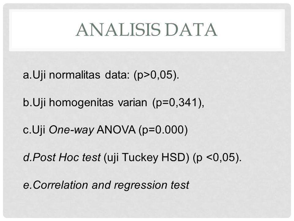 ANALISIS DATA a.Uji normalitas data: (p>0,05).