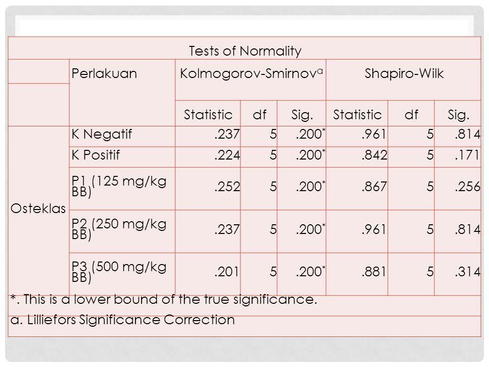 Tests of Normality PerlakuanKolmogorov-Smirnov a Shapiro-Wilk StatisticdfSig.StatisticdfSig.