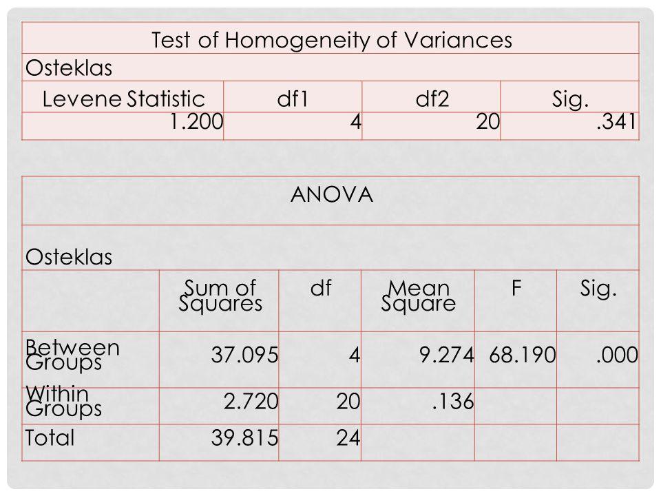 Test of Homogeneity of Variances Osteklas Levene Statisticdf1df2Sig.