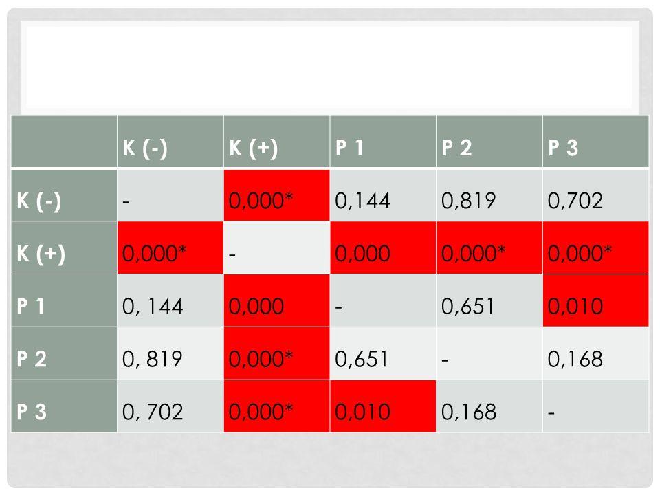 K (-)K (+)P 1P 2P 3 K (-) -0,000*0,1440,8190,702 K (+) 0,000*-0,0000,000* P 1 0, 1440,000-0,6510,010 P 2 0, 8190,000*0,651-0,168 P 3 0, 7020,000*0,0100,168-