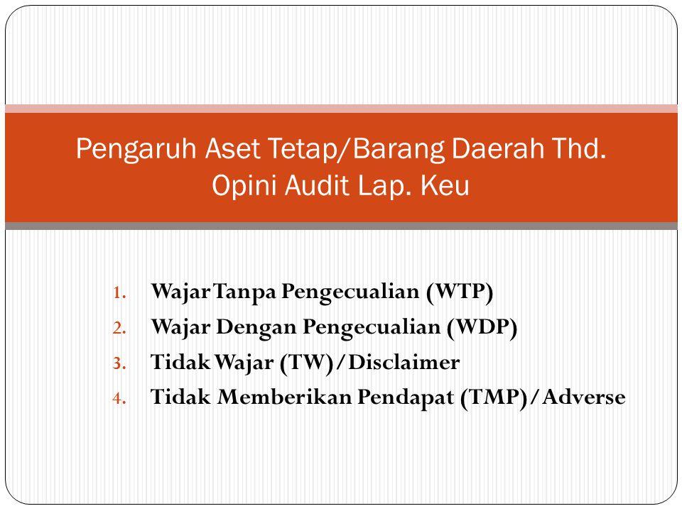 1. Wajar Tanpa Pengecualian (WTP) 2. Wajar Dengan Pengecualian (WDP) 3. Tidak Wajar (TW)/Disclaimer 4. Tidak Memberikan Pendapat (TMP)/Adverse Pengaru