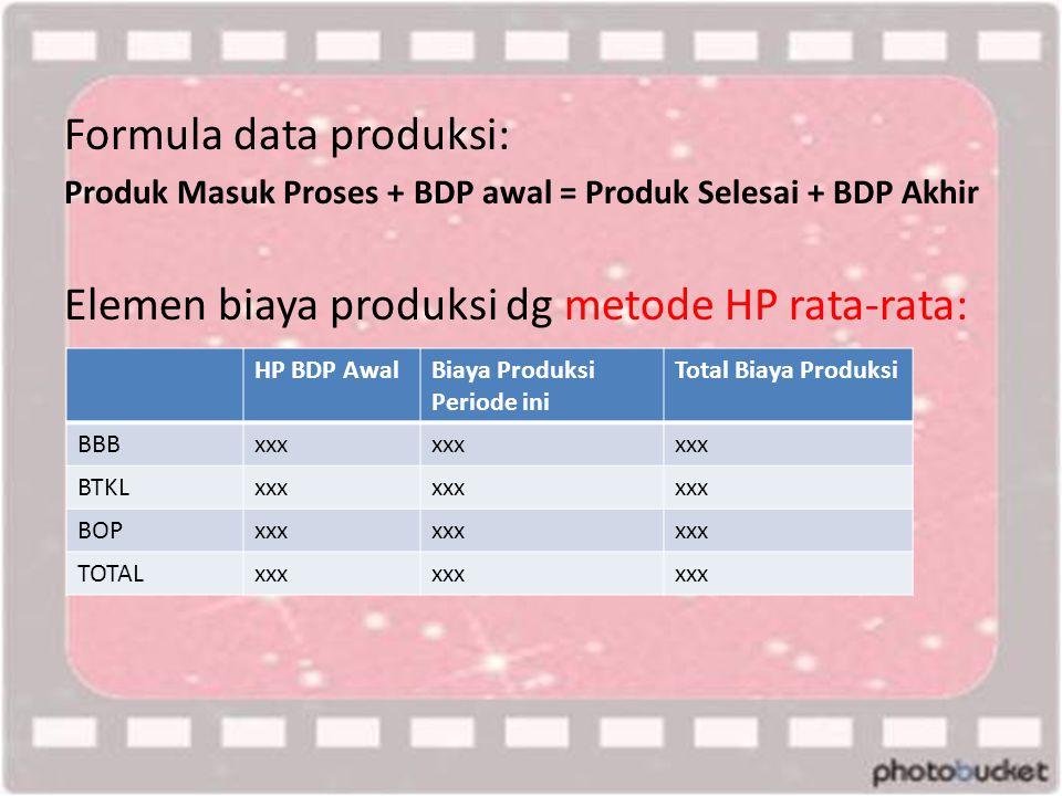 Formula data produksi: Produk Masuk Proses + BDP awal = Produk Selesai + BDP Akhir Elemen biaya produksi dg metode HP rata-rata: HP BDP AwalBiaya Produksi Periode ini Total Biaya Produksi BBBxxx BTKLxxx BOPxxx TOTALxxx