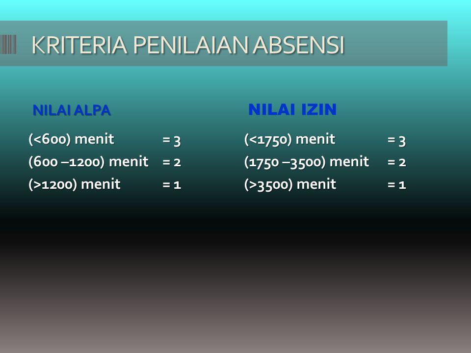 KRITERIA PENILAIAN ABSENSI NILAI ALPA NILAI IZIN (<600) menit = 3 (600 –1200) menit= 2 (>1200) menit= 1 (<1750) menit = 3 (1750 –3500) menit= 2 (>3500