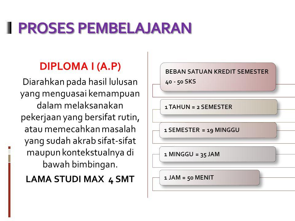 PEMBERHENTIAN DISIPLIN Absen tanpa izin akan dijumlahkan pada setiap semester.