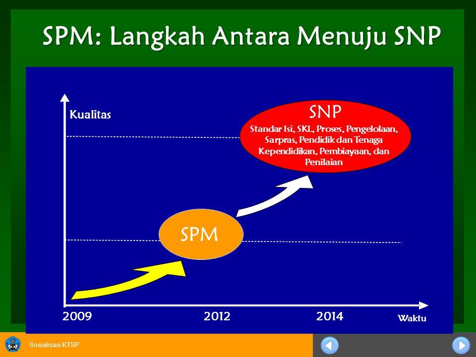 Sosialisasi KTSP SPM: Langkah Antara Menuju SNP 2013 SPM SNP Kualitas Waktu 200920122014 Standar Isi, SKL, Proses, Pengelolaan, Sarpras, Pendidik dan Tenaga Kependidikan, Pembiayaan, dan Penilaian