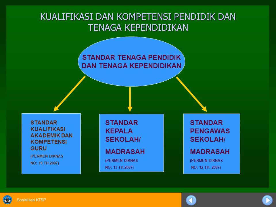 Sosialisasi KTSP KUALIFIKASI DAN KOMPETENSI PENDIDIK DAN TENAGA KEPENDIDIKAN STANDAR TENAGA PENDIDIK DAN TENAGA KEPENDIDIKAN STANDAR KUALIFIKASI AKADEMIK DAN KOMPETENSI GURU (PERMEN DIKNAS NO: 19 TH.2007) STANDAR KEPALA SEKOLAH/ MADRASAH (PERMEN DIKNAS NO: 13 TH.2007) STANDAR PENGAWAS SEKOLAH/ MADRASAH (PERMEN DIKNAS NO: 12 TH.