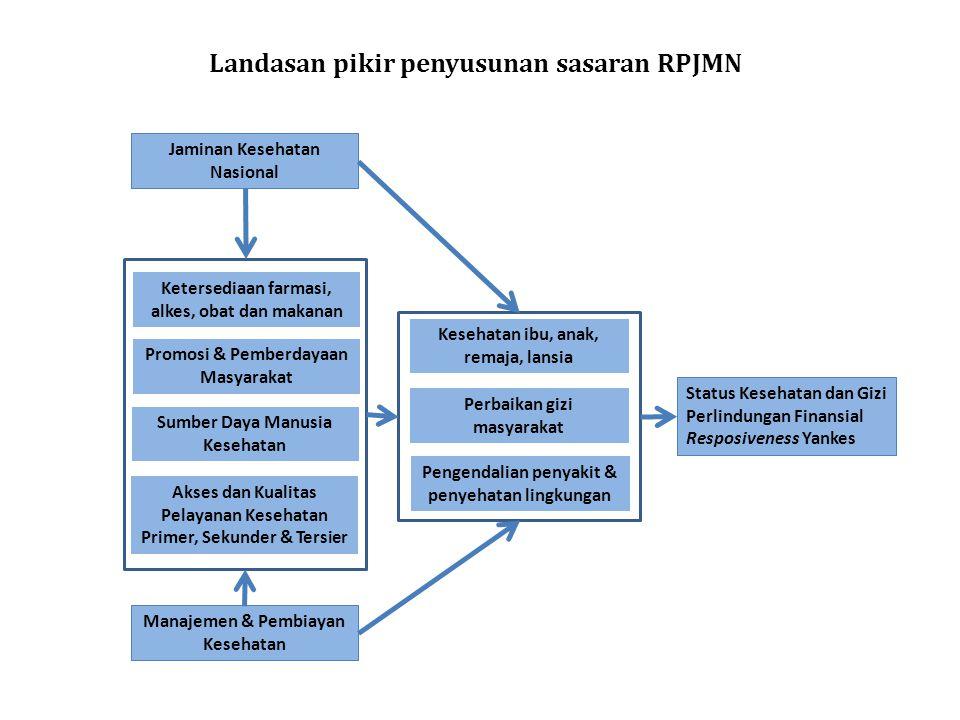 Status Kesehatan dan Gizi Perlindungan Finansial Resposiveness Yankes Kesehatan ibu, anak, remaja, lansia Perbaikan gizi masyarakat Pengendalian penya