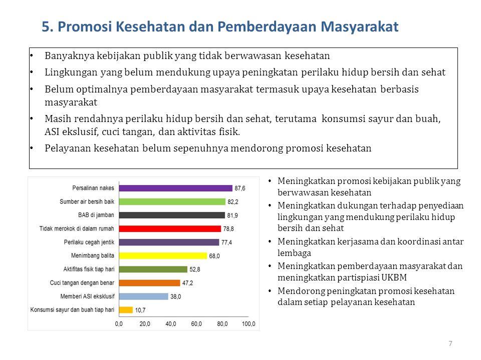 5. Promosi Kesehatan dan Pemberdayaan Masyarakat 7 • Banyaknya kebijakan publik yang tidak berwawasan kesehatan • Lingkungan yang belum mendukung upay