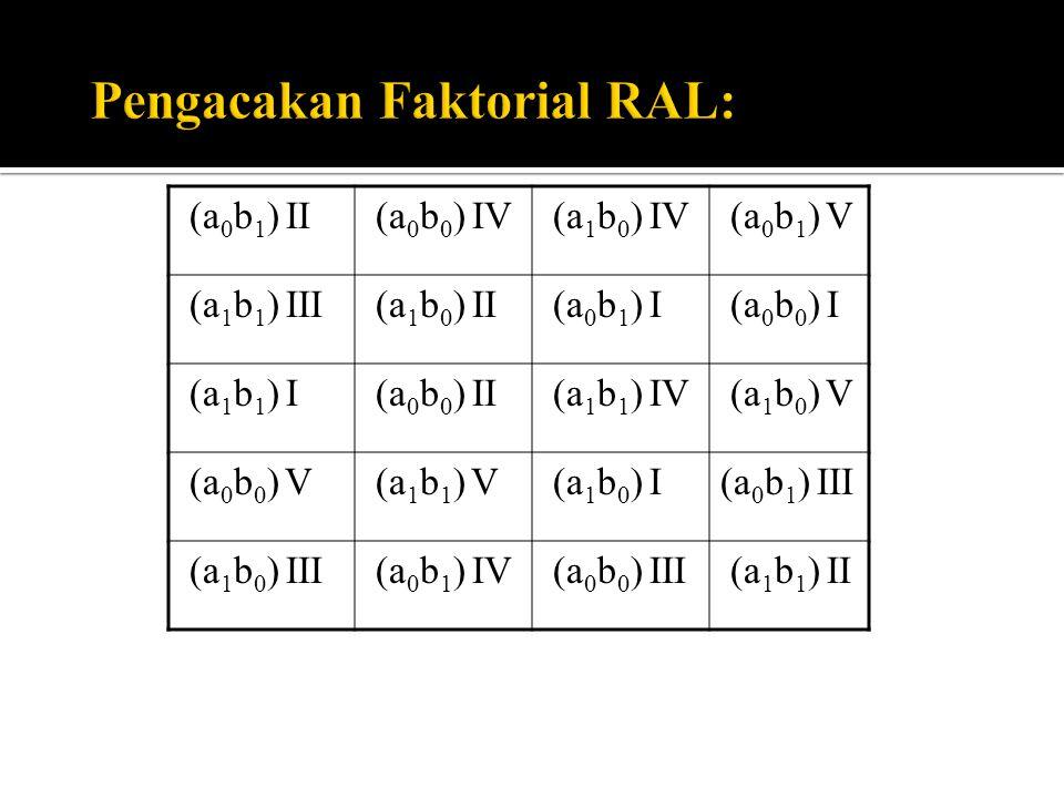 Model : Y i j k = μ + α i + β j + (αβ) i j + ε i j k Y i j k = hasil pengamatan utk faktor A taraf ke i, faktor B taraf ke j dan pada ulangan ke k.