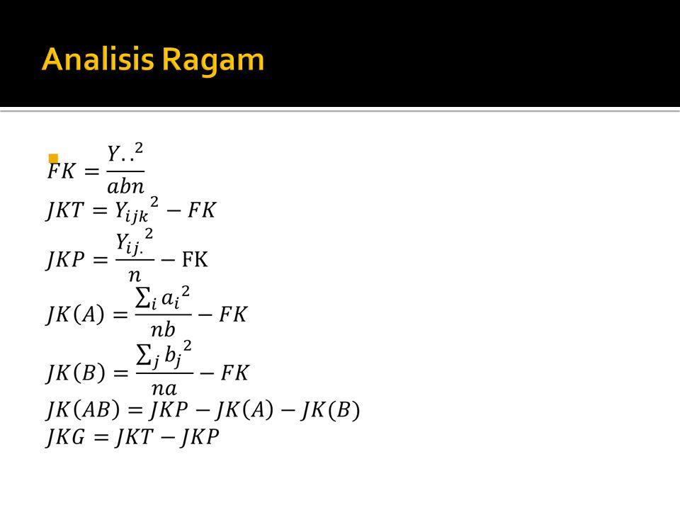 Sumber Variasi df SS MSFhitung Treatments: A B AB Error ab-1 a-1 b-1 (a-1)(b-1) ab(n-1) SST SSA SSB SSAB SSE MSA MSB MSAB MSE Totalnab-1TSS
