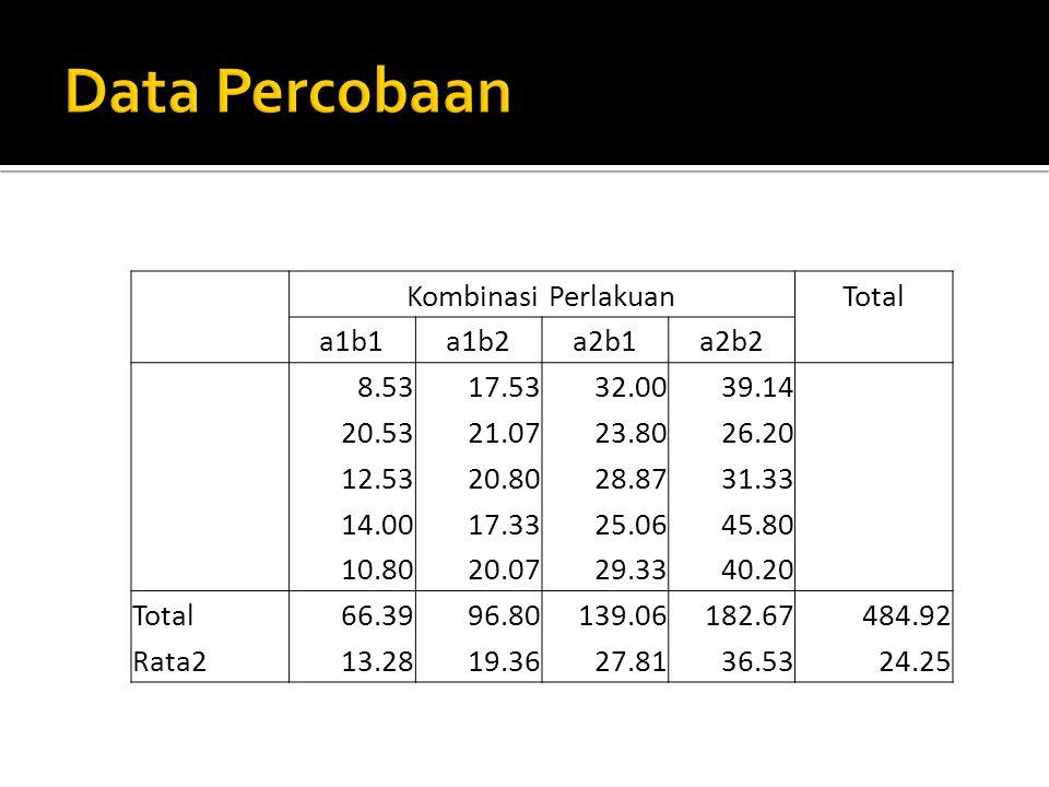 Tabel Total Perlakuan Faktor B Faktor A Total a1a2 b166.39139.06205.45 b296.8182.67279.47 Total163.19321.73484.92