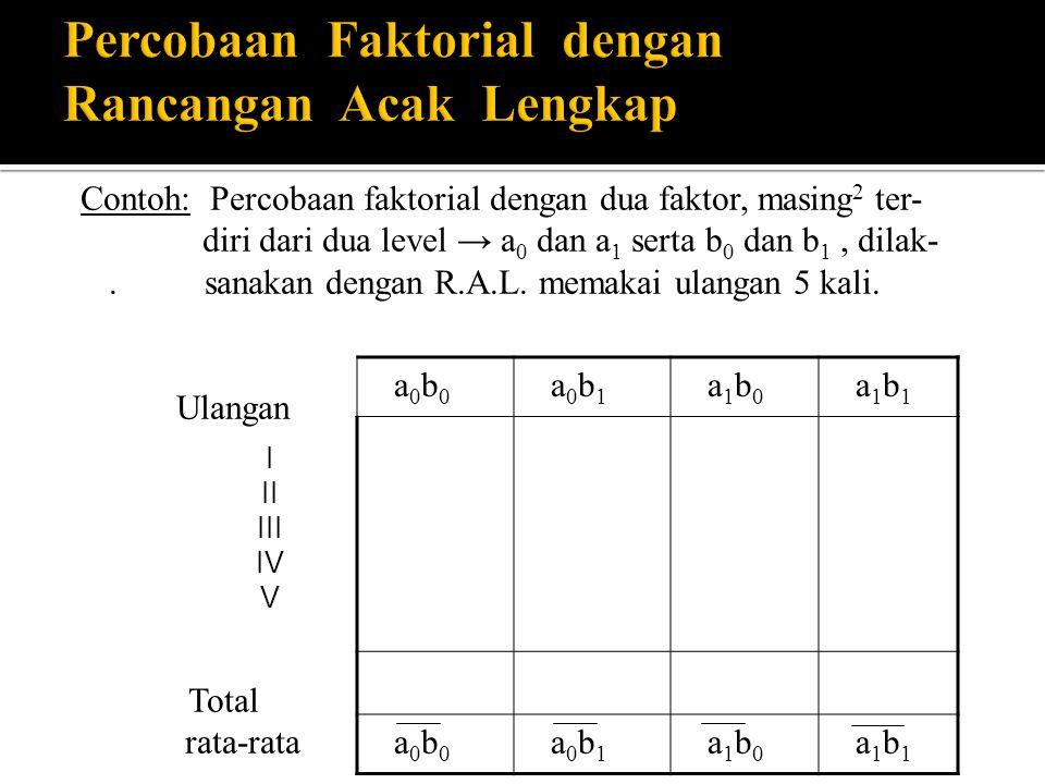Faktor A F a k t o r B Nilai Tengah ( Rerata) (b 1 – b 0 ) b 0 b 1 30 a 0 b 0 32 a 0 b 1 31 a 0 2 33 a 1 b 0 37 a 1 b 1 35 a 1 4 Nilai Tengah 31,5 b 0 34,5 b 1 33 3 (a 1 – a 0 ) 3 5 4 a0a0 a1a1